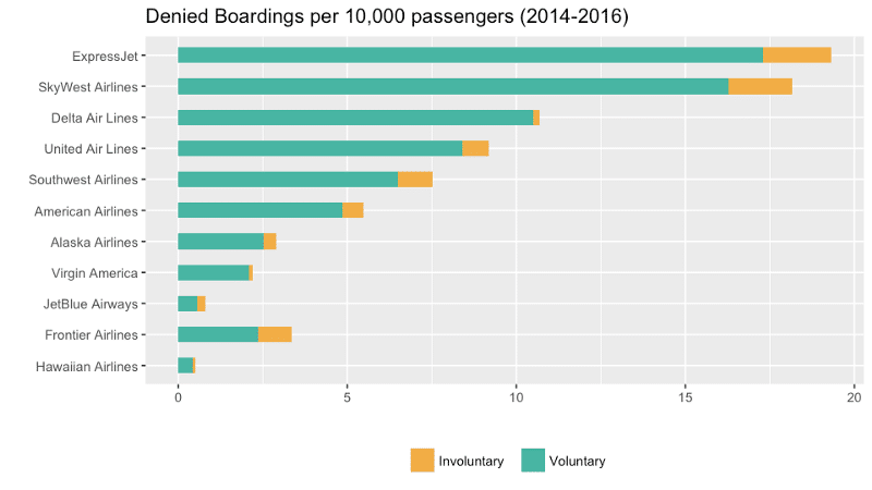 denied boarding passengers 2014-2016