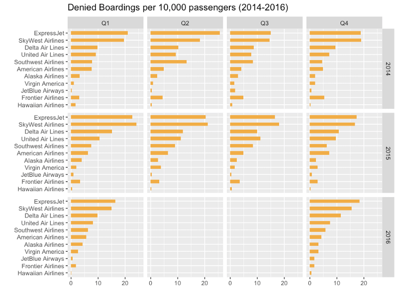 Denied boarding per 10,000 passenger 2014-2016