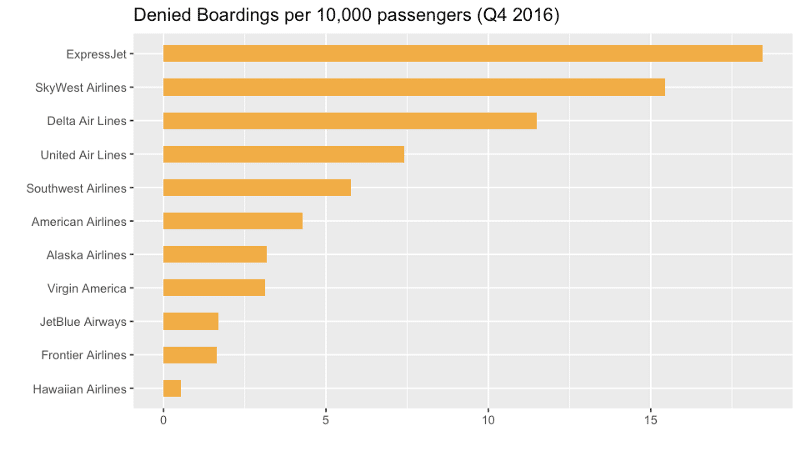 Denied boarding per 10,000 passengers
