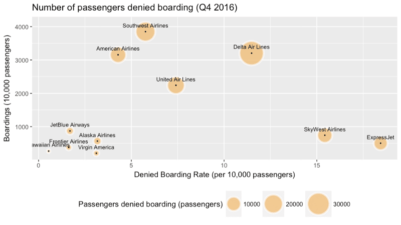 Number of Denied boarding Q4/2016