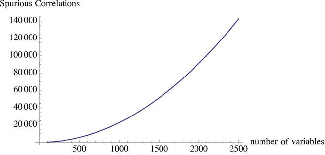 Spurious Crrelations