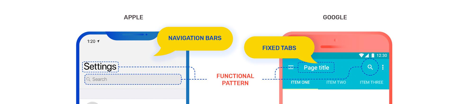 functional pattern design