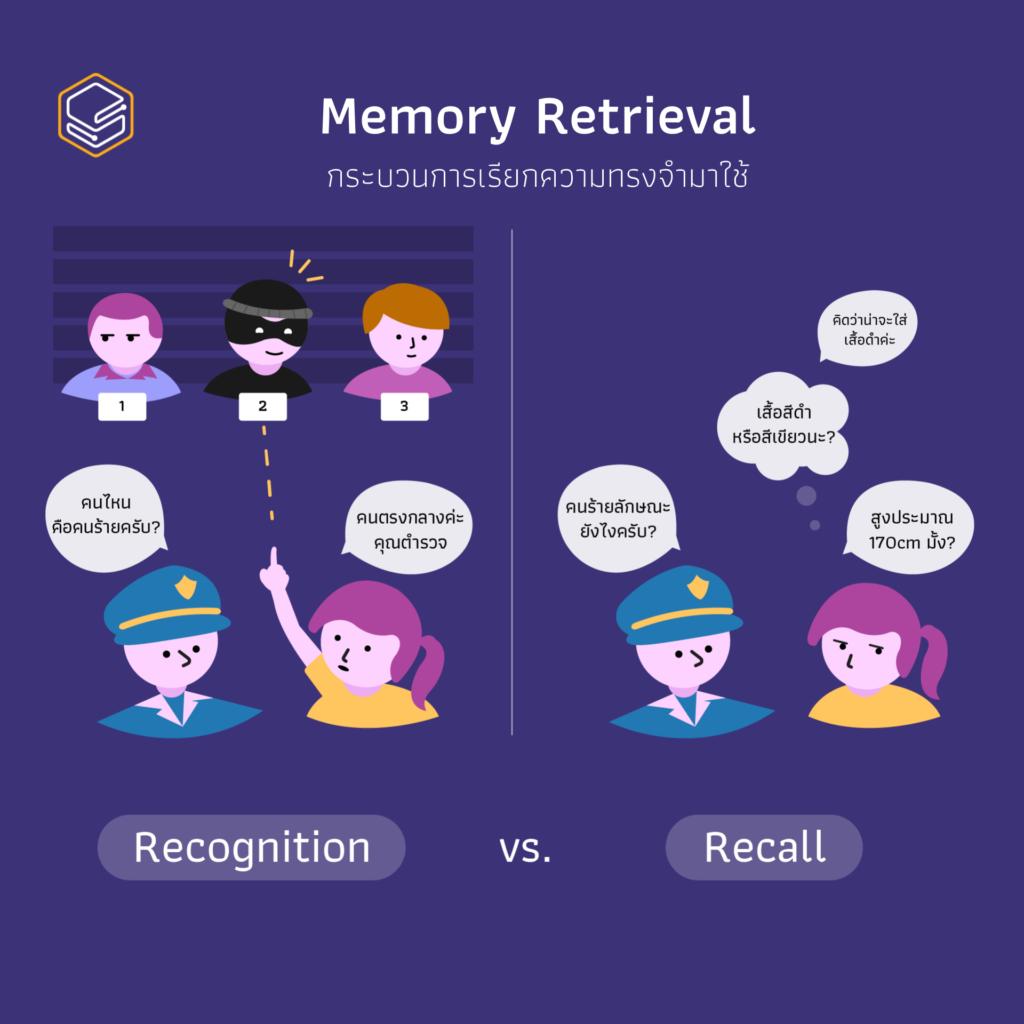 Memory Retrieval